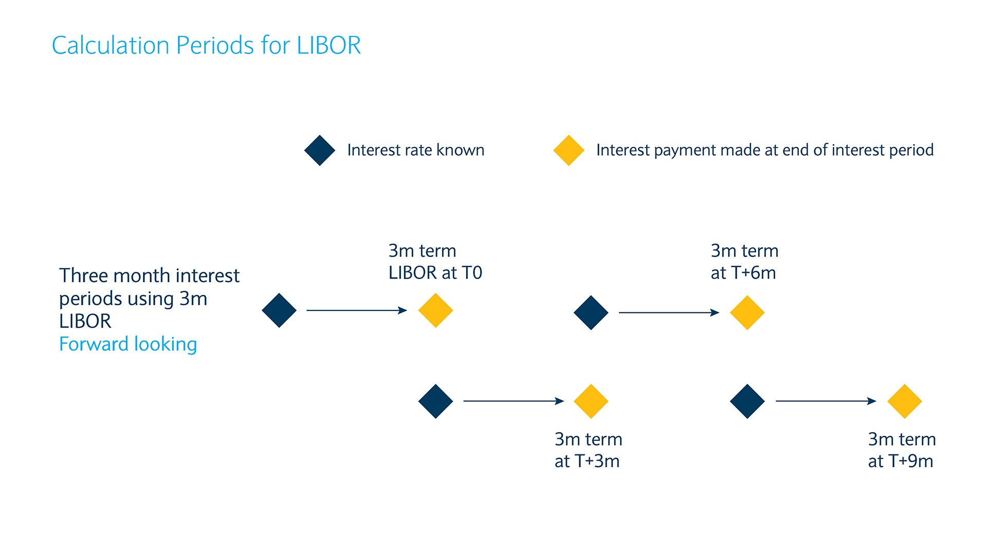 The image shows the flow of how a 3 month LIBOR interest period would work.