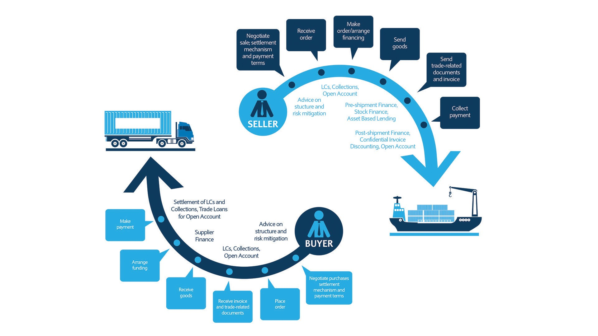 How Barclays support your business' exporting needs throughout the trade cycle.