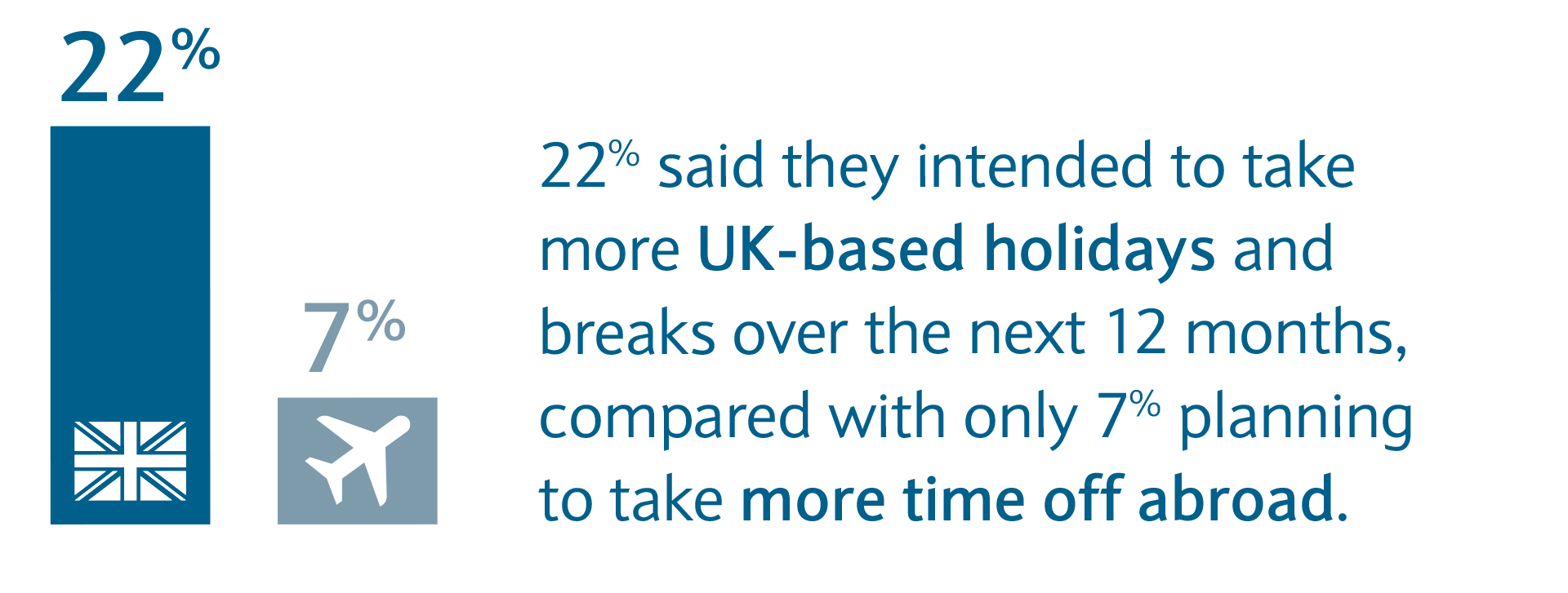 22% said they intended to matake more UK breaks over the next 12 months.