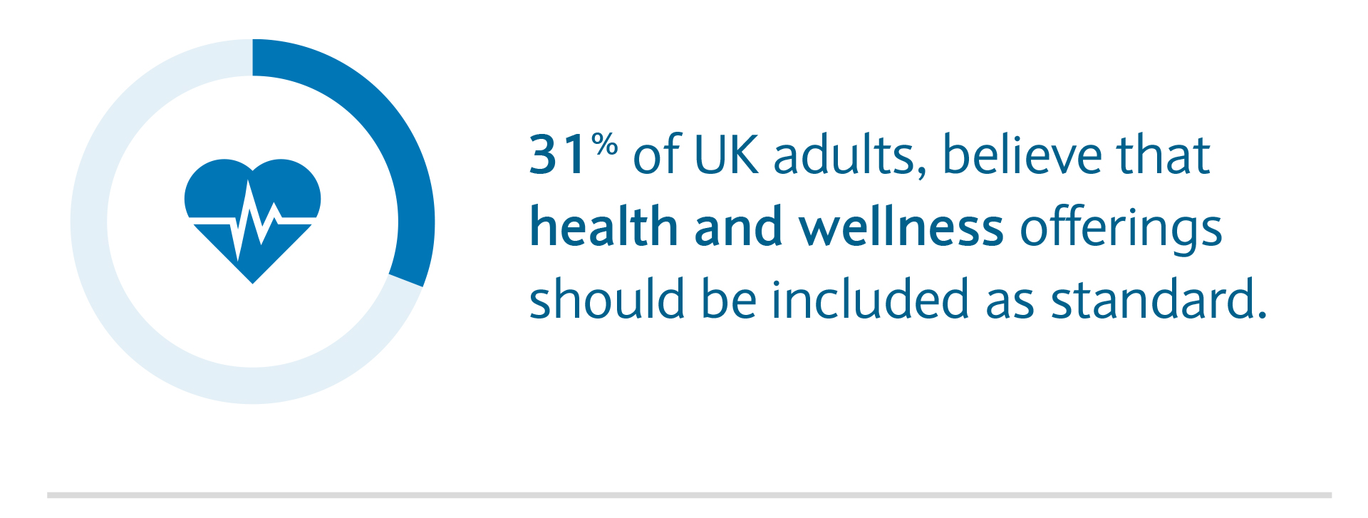 31% or UK adults believe that health and wellness offerings should be included as standard.