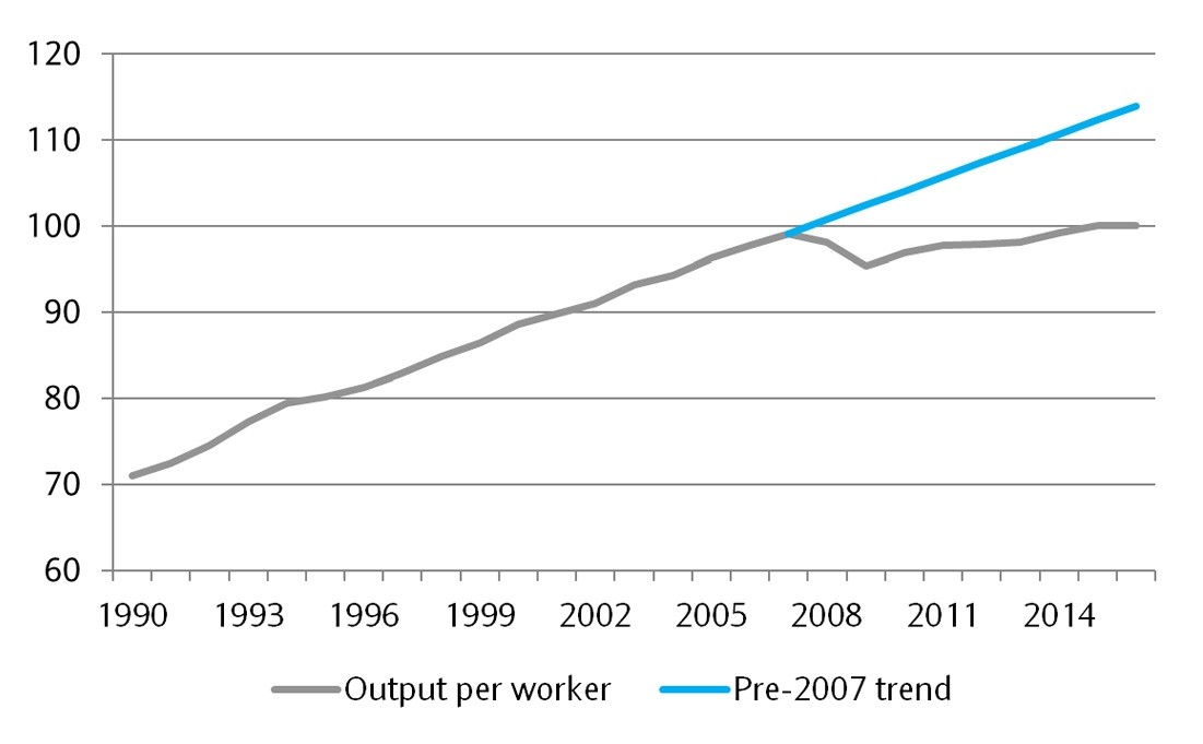 Graphs shows actual and forecast productivity per worker in the UK