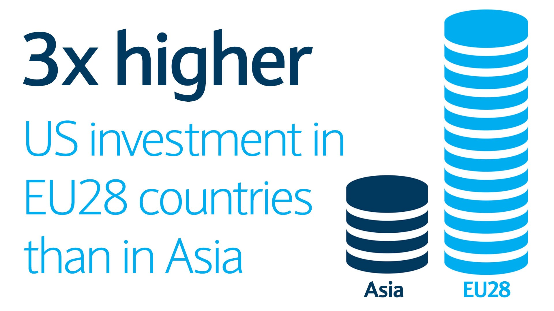 3x higher US investment in \EU28 countries than in Asia