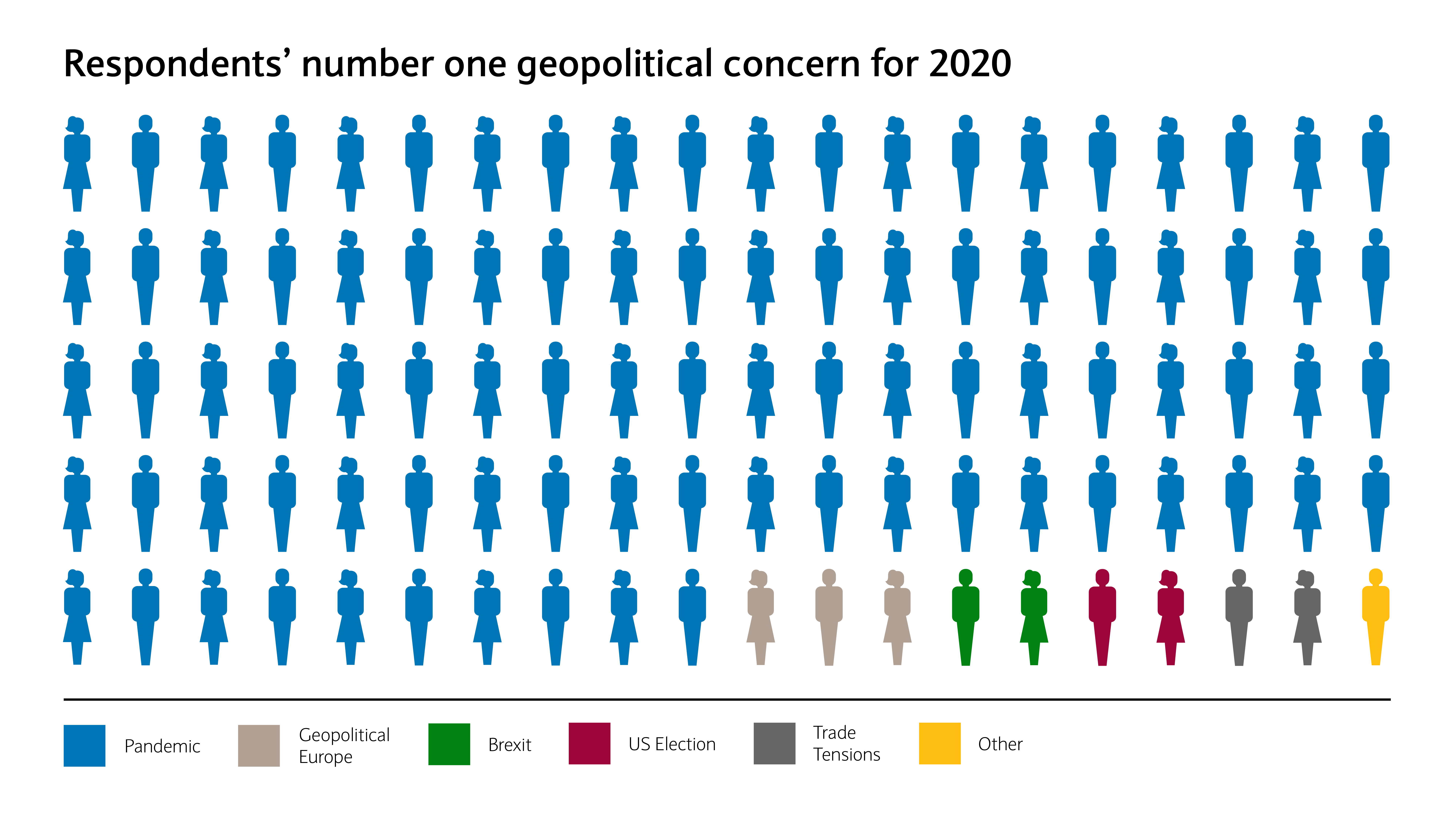 Respondents' number one geopolitical concern for 2020