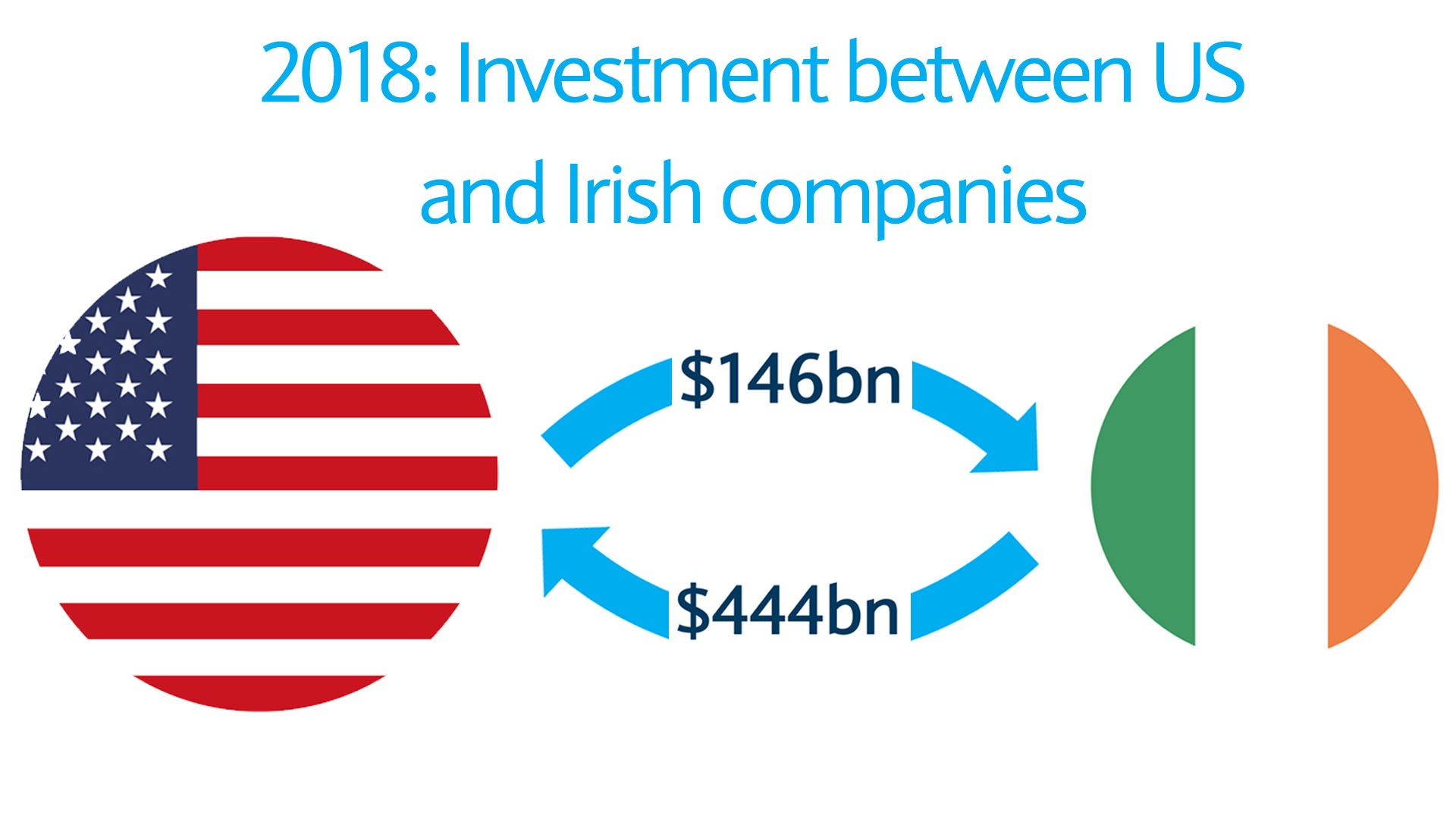 2018 investment between US and Irish compoanies