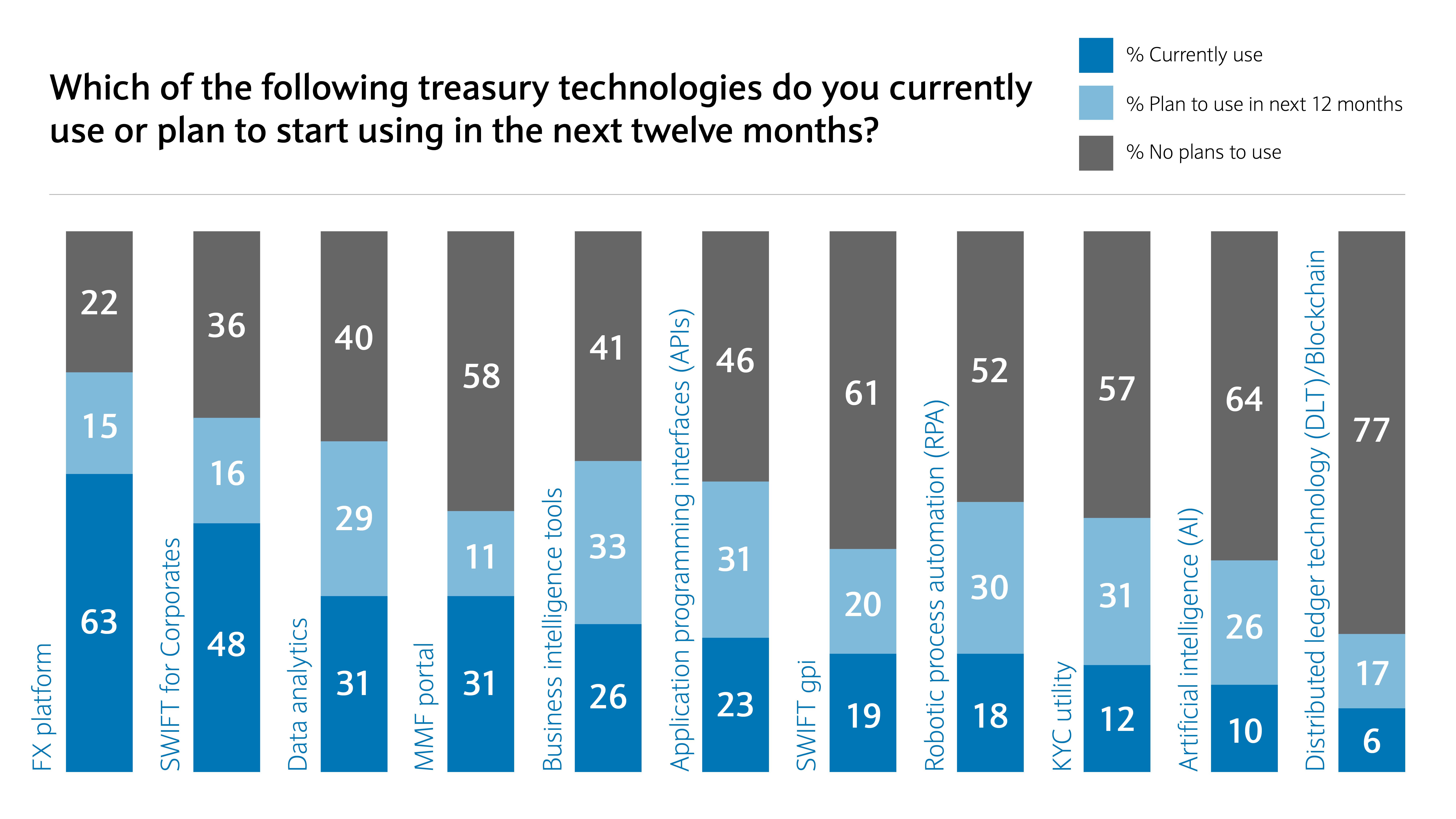 Which of the following treasury technologies do you currently use of plan to start using in the next twelve months?