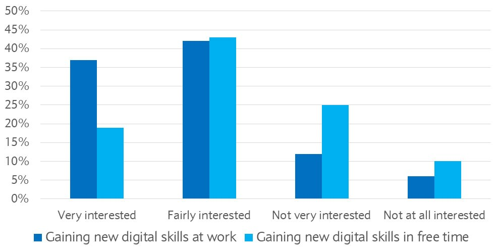 Percentage of employees that are interested in learning new digital skills at work or in their free time