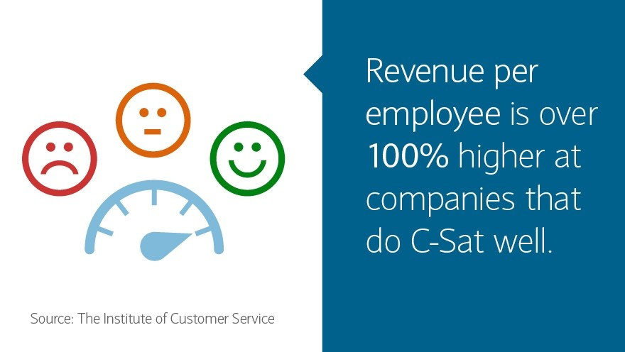 Revenue per employee is over 100% higher at companies that do C-Sat well